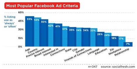 7 Tips for Better Facebook Ad Performance [Report] | Facebook Marketing Essentials | Scoop.it