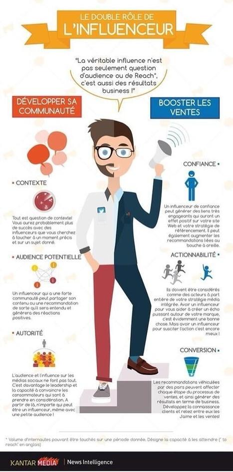 Pourquoi faire appel à des influenceurs ? | Veille rédaction web, SEO & co | Scoop.it