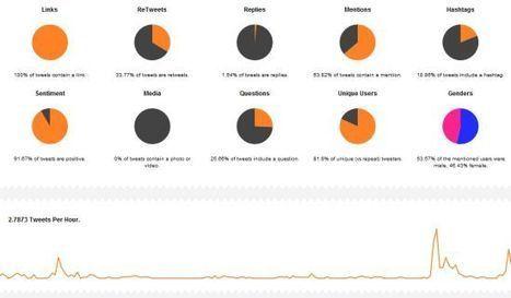 Des statistiques sur Twitter avec Tweetcharts - Blog du modérateur | eMarketing2011 | Scoop.it