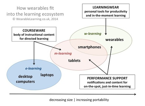 Courseware vs LearningWear – or how wearables fit into the learning ecosystem | Technology & Learning | Scoop.it
