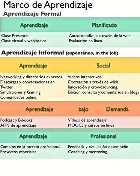 Laura Rosillo: CROWDLEARNING: Diseñando aprendizaje para la fuerza laboral de mañana | Formación para el trabajo | Scoop.it