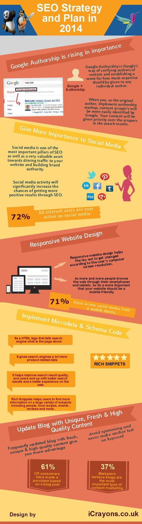 SEO Strategy and Plan for 2014   Web Design & Development, iPhone App, Android App Development and many more...   Scoop.it