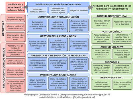 Competencias Digitales [ipts] | Modelo didáctico | Scoop.it