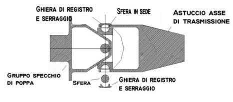Caratteristiche snodo brevettato Top System | Eliche superficie | Scoop.it