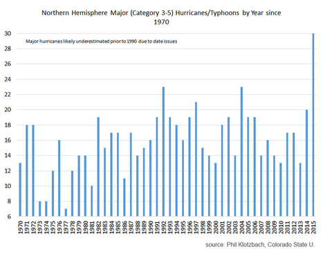 New Record for Major Hurricanes | Sustain Our Earth | Scoop.it