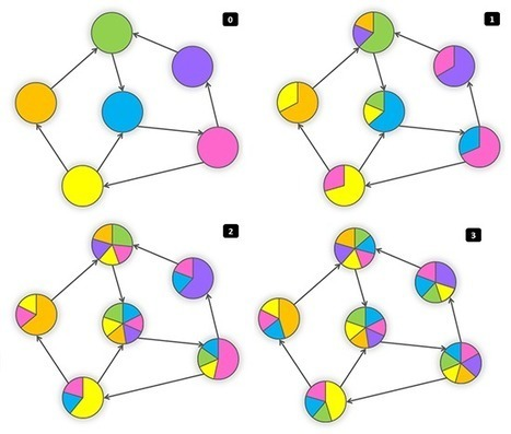 MapReduce Patterns, Algorithms, and Use Cases | EEDSP | Scoop.it