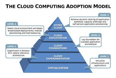 Ottenere vantaggio dal Cloud Computing! | Cloud-Computing | Scoop.it