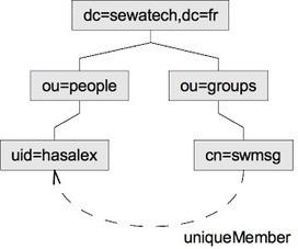Le blog Java d'Alexis: Authentification WildFly avec OpenDJ | JANUA - Identity Management & Open Source | Scoop.it