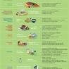 L'obésité, les maladies cardi-vasculaire, le diabete et la diététique