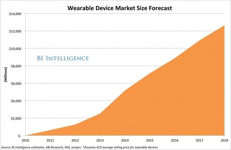 Wearable Gadgets Are Still Not Getting The Attention They Deserve — Here's Why They Will Create A Massive New Market | Portfolia | Scoop.it