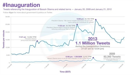 The Year In Review: This Was 2013 Through The Eyes Of Social Media - Business 2 Community | Rwh_at | Scoop.it