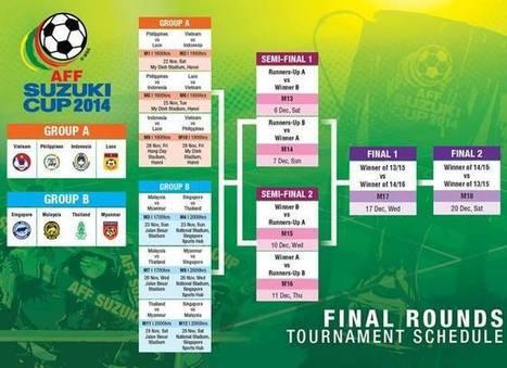 Lich thi dau và tuong thuat AFF Cup 2014 | lich thi dau bong da | Scoop.it