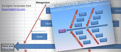 Free Six Sigma Fishbone Templates for MS Office | PowerPoint Presentation | Elimination of Cigarrette Smoke | Scoop.it