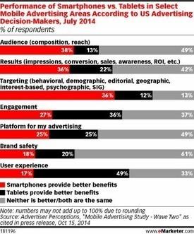 E-Marketing : les budgets print migrent vers le mobile aux US   General mobile stuff   Scoop.it
