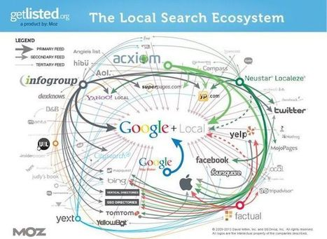 A Beginner's Guide to Local SEO for Small Businesses | Shopify | e-commerce & social media | Scoop.it