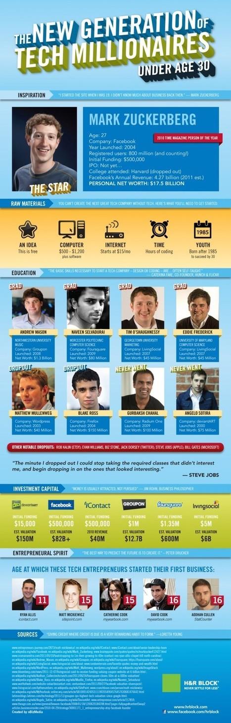 Los nuevos millonarios de la tecnología – infografía | planvirtual | Scoop.it