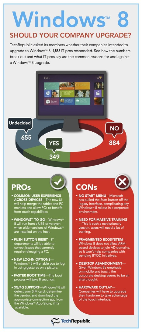 Windows 8 OS: Top 5 Best Advantages & Dis-Advantages | All Infographics | Windows 8 Hacks | Scoop.it