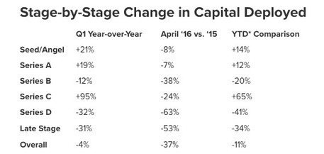 U.S. Venture Capital Investment Dollars Down 11% Year-to-Date, Late Stage Rounds Hit Hardest Followed by Series B - Mattermark | Technology Transfer & Innovation | Scoop.it