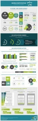 Infographie : 50% des applications sont des applications Zombies | Danse avec moi | Scoop.it