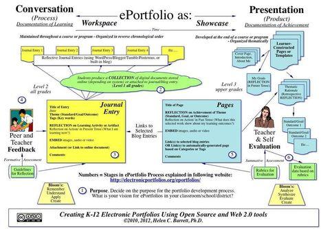 Helen Barrett on ePortfolios   ePortfolios for learning   Scoop.it