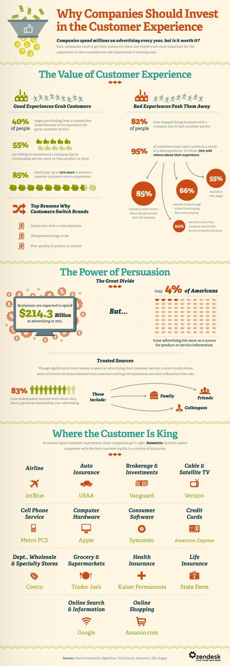 #Customer #Experience Is More Important Than #Advertising - #Infographic | New Customer - Passenger Experience | Scoop.it