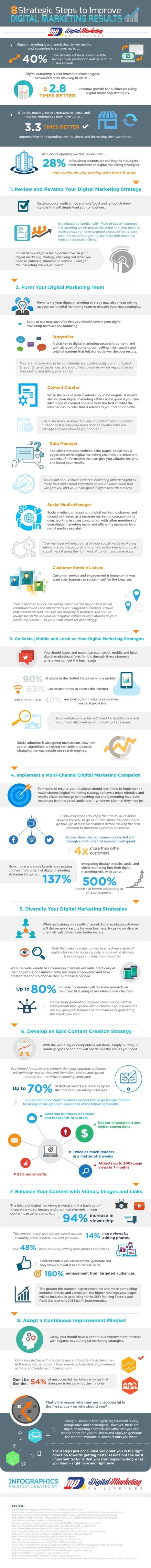8 Steps to Improve Your Digital Marketing Results | Marketing Technology | Integrated Brand Communications | Scoop.it
