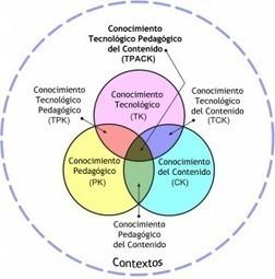 ¿Qué es la metodología T-Pack? | Comunidad de aprendizaje | Tic en Educación | Scoop.it