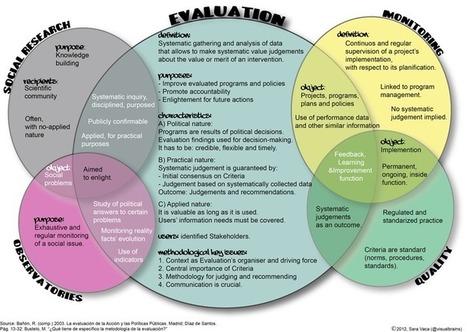 Escribiendo otra evaluación! (Ed. Disruptiva) | Académicos | Scoop.it
