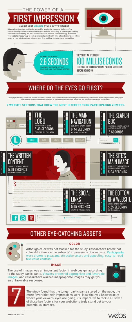Design Tips Based On Your Website's First Impression [Infographic] | Tips, Tricks and Technology How To's | Scoop.it