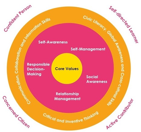 Ministry of Education, Singapore: Press Releases - Information Sheet on 21st Century Competencies | Educação e Web | Scoop.it