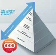 The Content Marketing Pyramid: Create More With Less | Brand Storytelling | Scoop.it