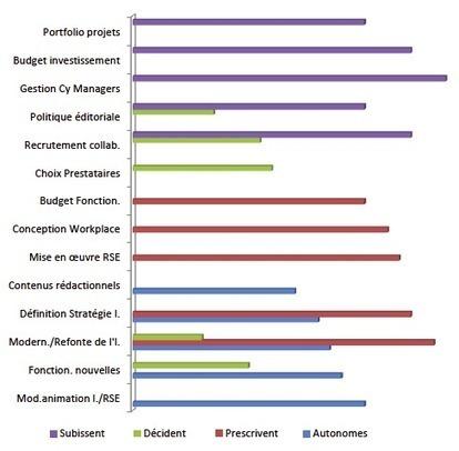 Le réseau social d'entreprise, priorité 2014 des responsables intranet | Collaboratif-Info | Entropic Synergies | Scoop.it