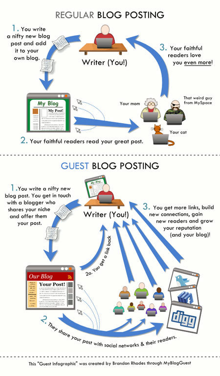 My Guest Blogging Twitter Chat at #AtomicChat - MyBlogGuest | Guest Posting Tactics | Scoop.it