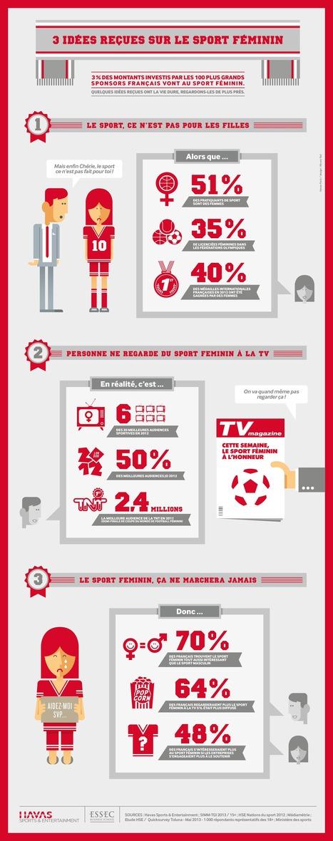 Trois idées reçues sur le sport féminin | Sport Marketing | Scoop.it