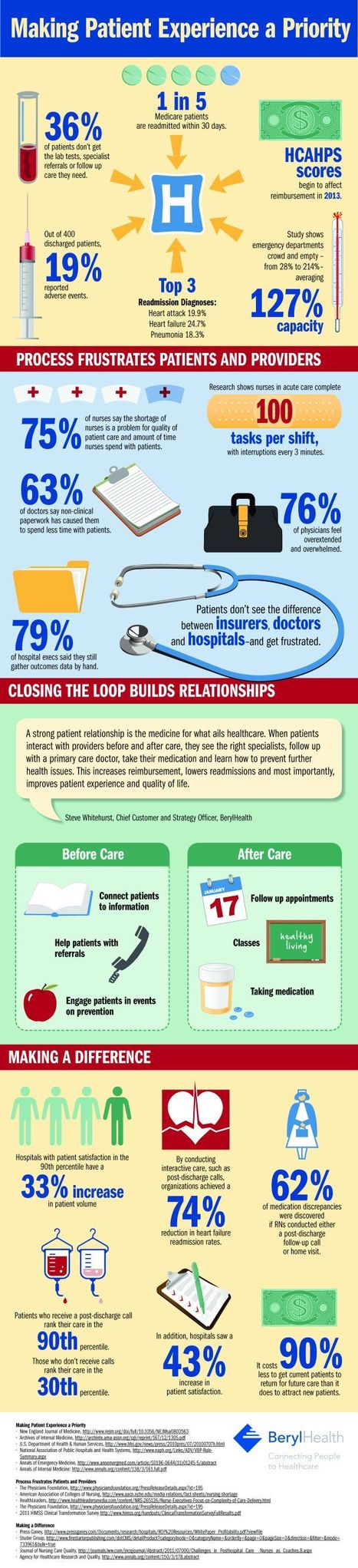 14 Great Health Care Marketing Ideas | Top of Mind Awareness | Scoop.it