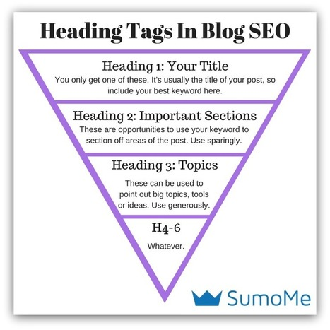 SEO Handbook: 17 Essential SEO Tips Your Blog MUST Follow - SumoMe | Public Relations & Social Media Insight | Scoop.it