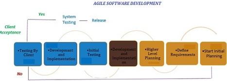 Agile Software Development | QAIT DevLabs | Scoop.it