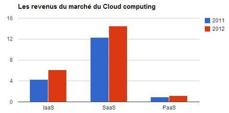 IaaS, SaaS, PaaS : Les chiffres clés du marché du Cloud Computing | Cloud Infrastructure | Scoop.it