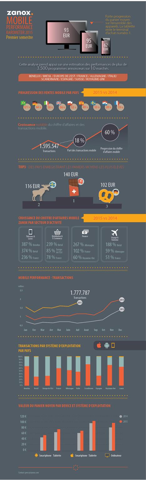 M-commerce : progression au 1er semestre 2015 | Actualités et tendances dans le e-commerce | Scoop.it