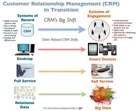 "CRM investments ramp due to social media and smart mobility : Enterprise Irregulars | L'impresa ""mobile"" 