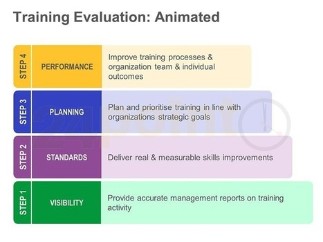 Training Evaluation - Animated PowerPoint Slide | Critical Action Research | Scoop.it