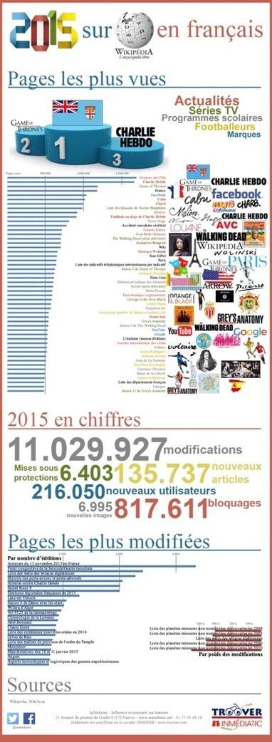 L'année 2015 sur Wikipédia en Français | Soft Power à la Française | Scoop.it