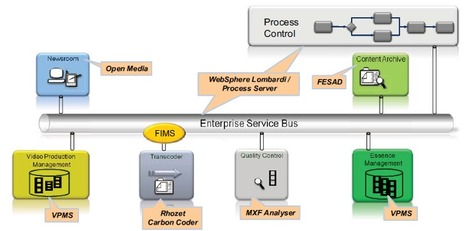 SOA-based archiving process for News - proof of concept (IRT study) | Video Breakthroughs | Scoop.it