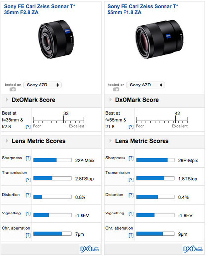 Zeiss Loxia 2/35 & 2/50 E mount Preview: Two 'fast' full-frame prime lenses for the Sony a7 series   sony a7 a7r   Scoop.it