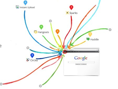 Could Google's New Social Network Actually Improve Our Social Lives? - Media - GOOD | The Google+ Project | Scoop.it