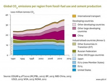 Trends in global CO2 emissions: 2013 report - PBL Netherlands Environmental Assessment Agency | great buzzness | Scoop.it