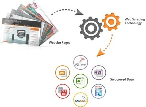 How the Web Scraping Tools Work?   Web Data Scraping Services   Scoop.it