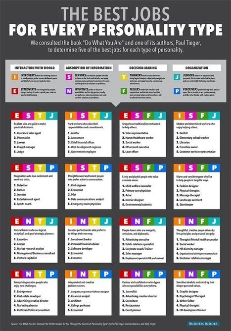 Comment choisir le métier qui correspond à votre personnalité ? - Mode(s) d'emploi | Les conseils ou infos simples et utiles ! | Scoop.it