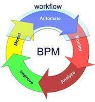 Business Process Management | Blog Oblady | Social media, management and salespeople | Scoop.it