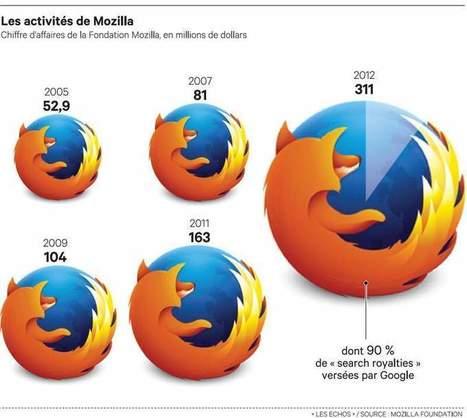 Firefox, le meilleur ennemi de Google - Les Échos | netnavig | Scoop.it